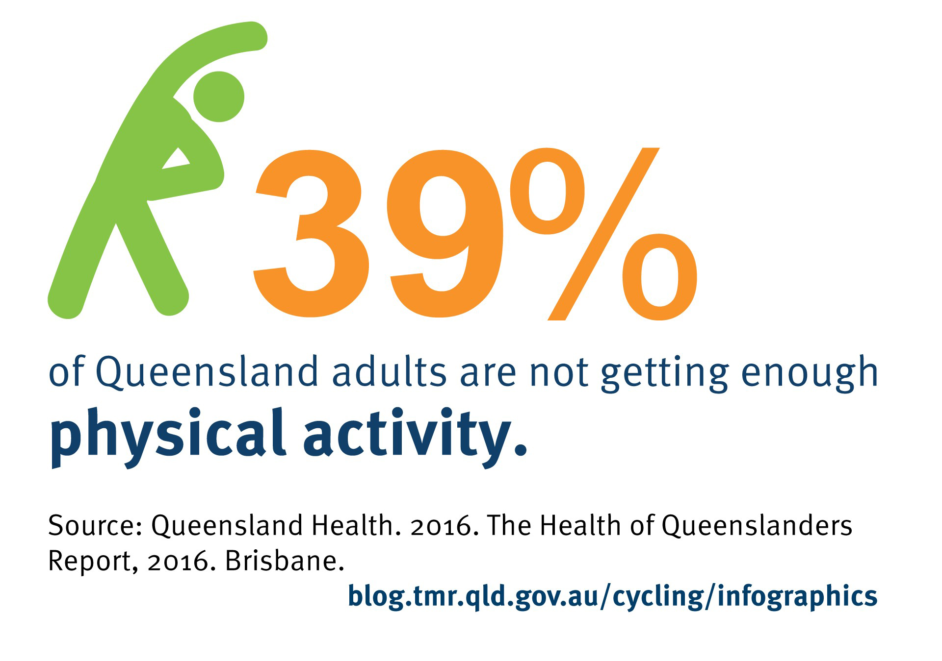 39% of Queensland adults are not getting enough physical activity (Queensland Health. 2016. The Health of Queenslanders Report, 2016. Brisbane).