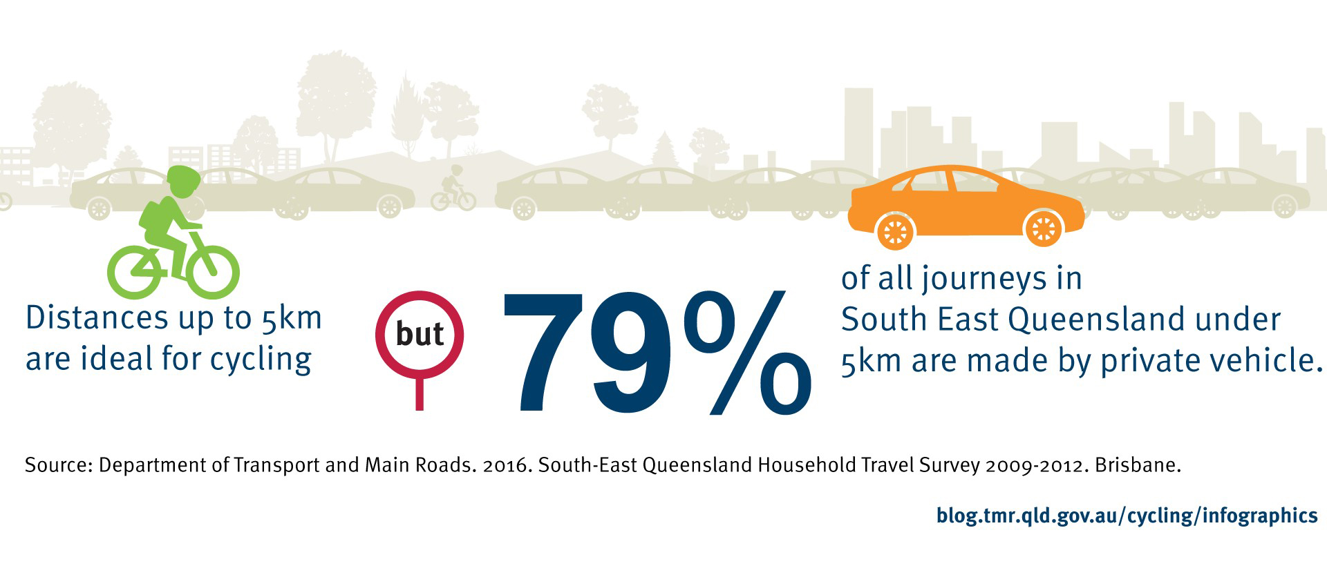 Distances up to 5km are ideal for cycling, but 79% of all journeys in South East Queensland are made by private vehicle (Department of Transport and Main Roads. 2016. Queensland Household Travel Survey 2009-2012. Brisbane).