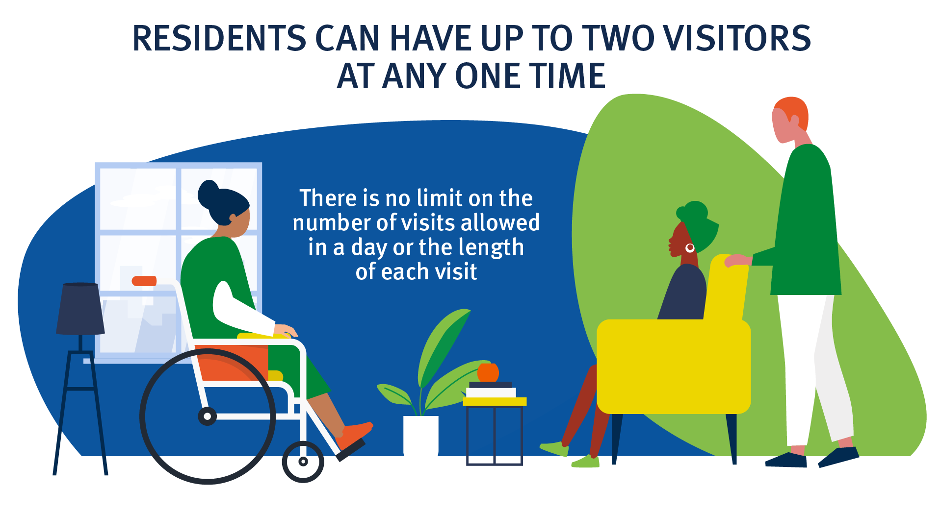 Residents can have up to two visitors at any one time. There is no limit on the number of visits allowed in a day or the length of each visit.