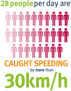 20 people per day are caught speeding by more than 30km/h