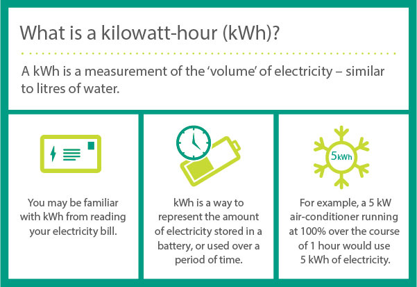 What is a kilowatt-hour (KwH). A kWh is a measurement of the volume of electricity – similar to litres of water. You may be familiar with kWh from reading your electricity bill. kWh is a way to represent the amount of electricity stored in a battery, or used over a period of time. For example, a 5kW air-conditioner running at 100% over the course of a 1 hour would use 5kWh of electricity.