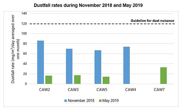 Graph showing dustfall rates during November 2018 and May 2019