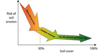 Graph showing that as soil cover increases, the risk of erosion decreases