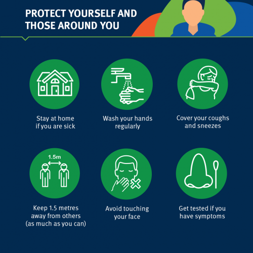 Protect yourself and those around you, Stay home if you're unwell, avoid touching your face, nose and mouth, stay 1.5 metres away from other people (as much as you can), cover coughs and sneezes, wash hands regularly