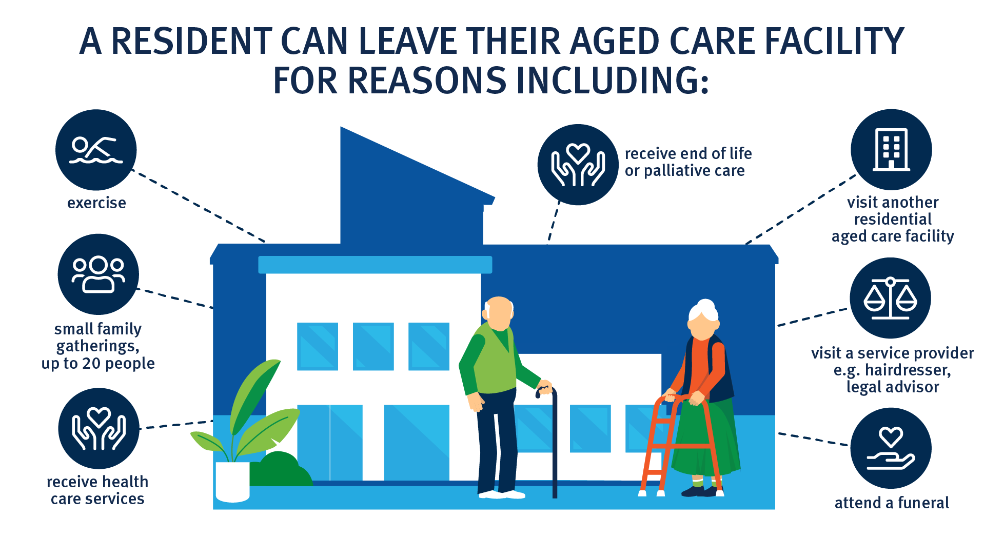 Who can visit a residential aged care facility? Family or support person, aged care staff, emergency workers and police, volunteers, health workers, a visitor who is providing end of life support