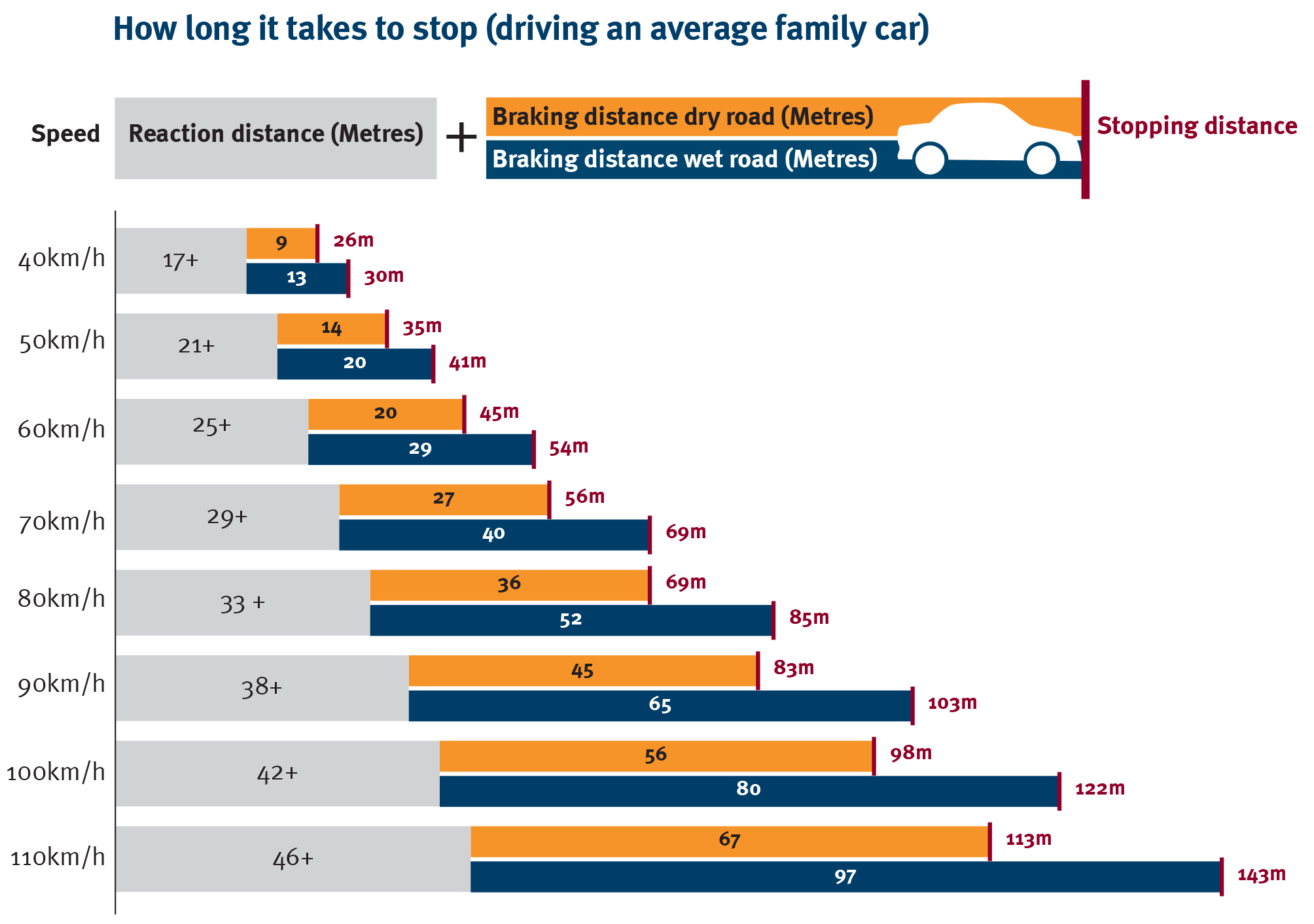 Stopping distances: speed and braking | Transport and