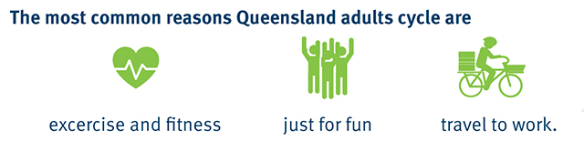 The most common reasons Queensland adults cycle are exercise and fitness, just for fun, travel to work. Results of Department of Transport and Main Roads 2016 Queensland Cycling Strategy community consultation in Brisbane.