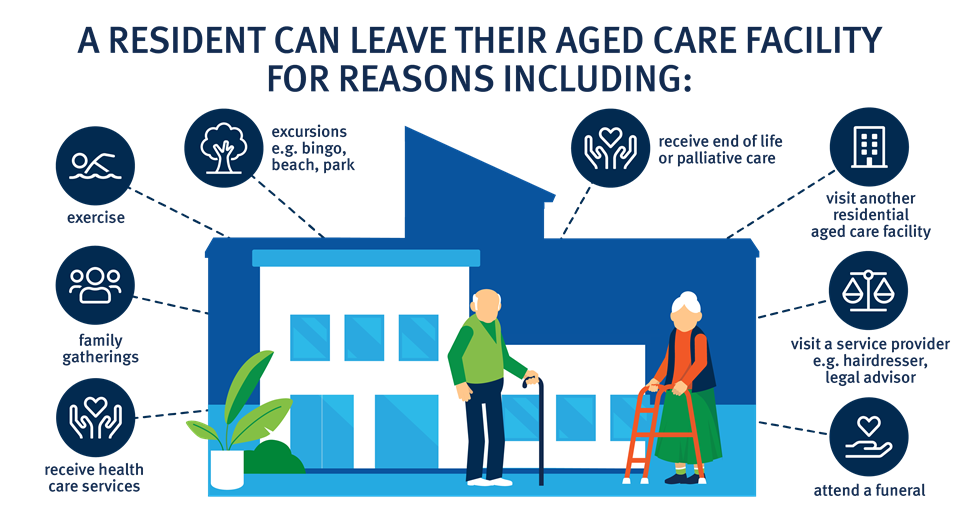 A resident of an aged care facility can leave their aged care facility for reasons including: excursions, exercise, famly gatherings, to receive health care, to receive end of life or palliative care, visit another residential aged care facility, visit a service provider or attend a funeral.