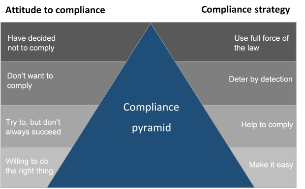 Our compliance pyramid showing the compliance strategy. The compliance strategy ranges from making it easy for people who are willing to do the right thing to using the full force of the law with people who decide not to comply.