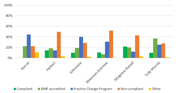Outcome of follow up compliance visits - Wet Tropics region