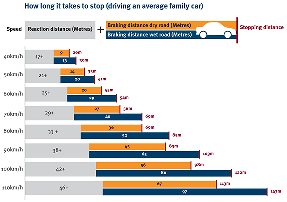 How long it takes to stop driving an average family car