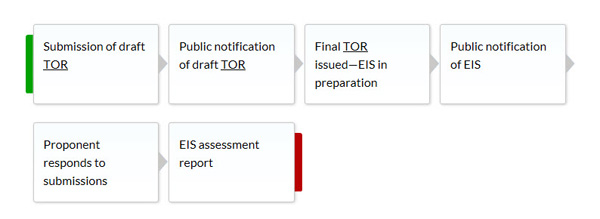 Stages of an EIS under the EP Act