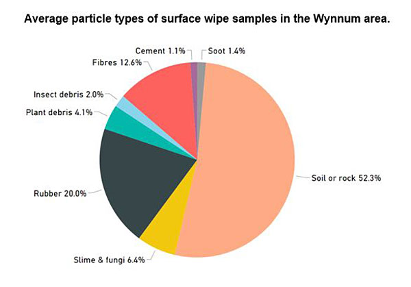 Graph showing average particle type wipe from surface wipes