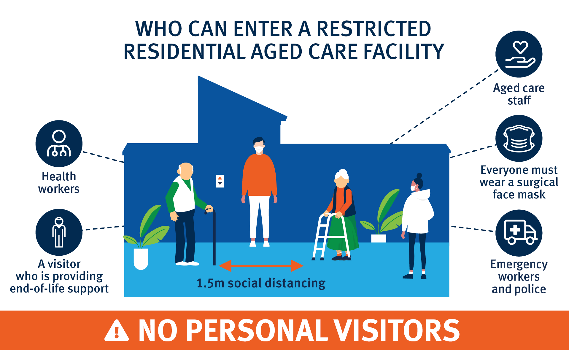 Graphi depicting who can enter a restricted residential aged care facility - Health workers, A visitor who is providing end-of-life support, aged care staff, and emergency workers and police. Everyone must wear a surgical face mask.