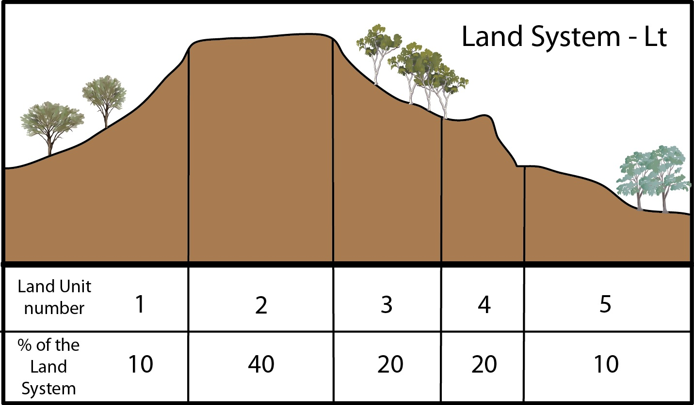 Soil Survey Types Environment Land And Water