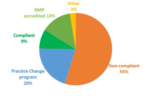 Graph of initial inspections undertaken