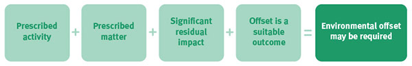 Environmental offset may be required when these elements are considered: Prescribed activity; Prescribed matter; Significant residual impact; Offset is a suitable outcome