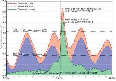Graph of storm surge recorded at Cardwell during tropical cyclone Yasi, on 3 February 2011, showing a peak tide of 6.36 metres above lowest astronomical tide, and a peak surge of 5.33 metres at 1.20am.
