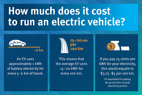 Hom Much Does It Cost To Run An Electric Vehicle Ev Uses Roximately 1kwh