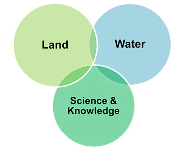 Venn diagram showing the priorities for project funding under the innovation component of the Natural Resources Investment Program – Land, Water, Science and Knowledge