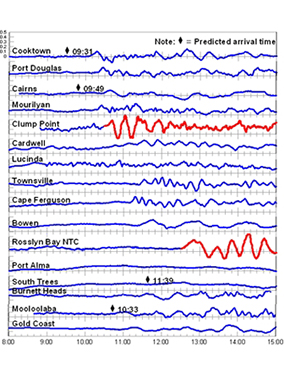 Time series plots captured by storm tide gauges on 2 April 2007, showing sea-surface fluctuations that differ from the normal predicted tides as a result of a tsunami in the Solomon Islands