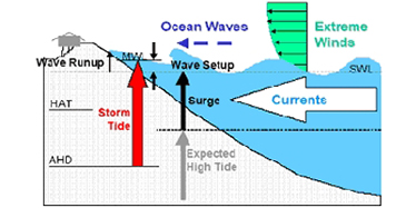 Illustration showing the components of a storm tide—wave setup, surge and astronomical tide