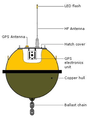 Illustration of a GPS wave monitoring buoy showing its components - GPS antenna, LED flash, HF antenna, hatch cover, GPS electronics unit, copper hull and ballast chain