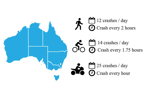 Average Australian crash statistics relevant to pedestrians, bicycle riders and motorcyclists